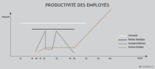 productivite-employes-pub-640x288