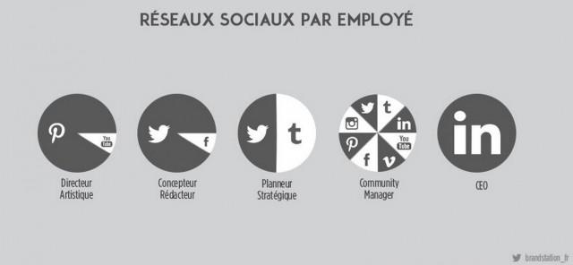 reseaux-sociaux-par-employe-640x296